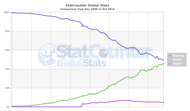 statcounter comparison ww monthly 200812 201610 630x369