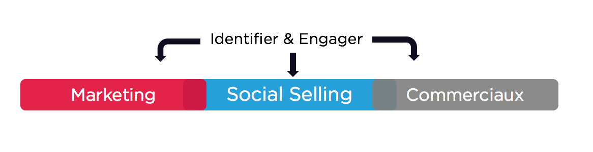 definition social selling agence de communication